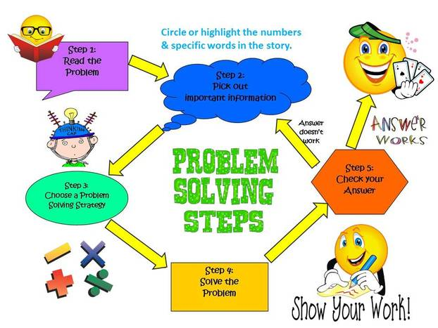 What are problem solving strategies